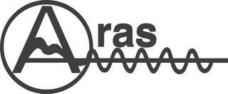 ARAS trademark