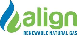 ALIGN RENEWABLE NATURAL GAS trademark