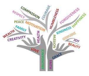ABUNDANCE LOVE HEALTH CREATIVITY WEALTH FAMILY PEACE MOTIVATION RESPECT COMPASSION COURAGE HUMBLENESS FORGIVENESS KINDNESS HAPPINESS PASSION GENUINE JOY BEAUTY GRACE FAITH trademark