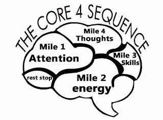 THE CORE 4 SEQUENCE MILE 1 ATTENTION MILE 2 ENERGY MILE 3 SKILLS MILE 4 THOUGHTS REST STOP trademark